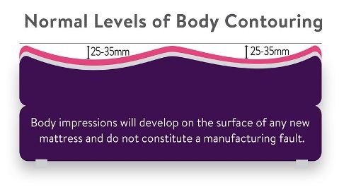 normal levels of body contouring